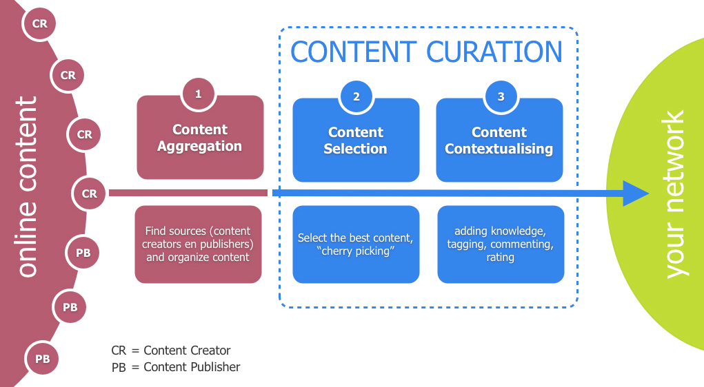 finding best topics for website content seo